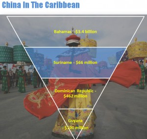 China in Caribbean