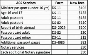 Official passport renewal form ds 82