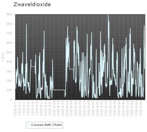 Zwaveldioxide