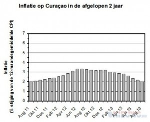 Inflation Curacao