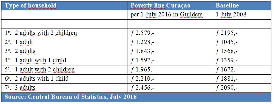 Poverty line