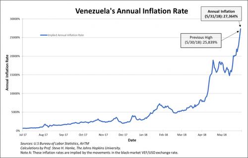 Venezuela_inflation
